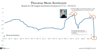 Theranos Has Been Destroyed In The Press