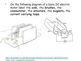 electric motor brush diagram. S3 Physics \u2013 Exam Revision - Ppt Download For Electric Motor Brush Diagram 29dqh