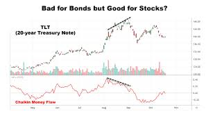 Money Flow Chart Money Exiting Bond Market May Find Its Way Into Stocks
