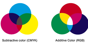 Rgb Definition Graphic Design What Is The Difference Between Rgb And Cmyk In Designing For Print