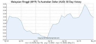 Aud To Myr Chart Myr Aud Chart Who Discovered Crude Oil