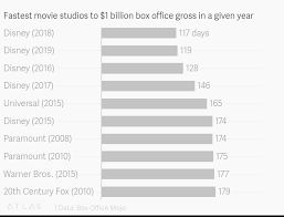Fastest Movie Studios To 1 Billion Box Office Gross In A