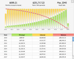 Monthly Principal And Interest Rate Chart Principal Vs Interest Chart Lenscrafters Online Bill Payment