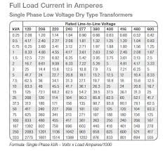 Motor Full Load Amps Chart 18 Genuine 3 Phase Motor Amp Draw Chart