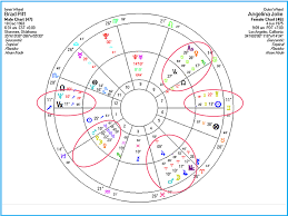 Brad Pitt Natal Chart Happy Birthday Brangelina Turns 10 The Realm Of Astrology
