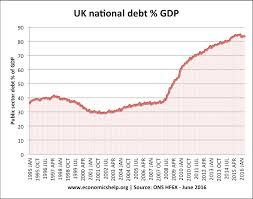 Uk Deficit Chart Economic Effects Of A Budget Deficit Economics Help