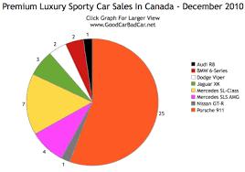 Charts December 2010 Supercar Sales Chart Canada December 2010 Gcbc
