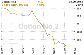 Cotton Commodity Chart Cotton No 2 Current And Historical Cotton No 2 Prices