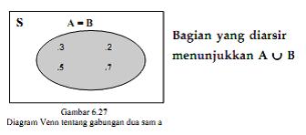 Diagram Venn Gabungan Diagram Venn Dan Contohnya Dearisas Blog