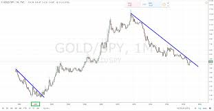 Big Charts Four Big Charts For Gold The Hedgeless Horseman