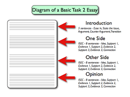 essay writing tips for ielts academic task docoments ojazlink ielts essay writing general test practice and sample