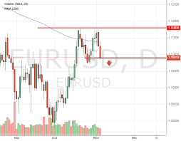 Usd Price Chart Eur Usd Is Expected To Decrease To 1 1072
