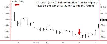 Linkedin Stock Price Chart Facebook Stock Next Price Target For Facebook Shares