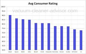 Sebo Vacuum Comparison Chart Best Vacuum Brand Revealed