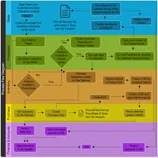 Erp Process Flow Chart Erp Implementation Process Diagram For A Manufacturing Company