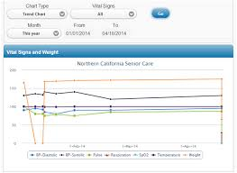 How To Record Vital Signs On A Chart Vital Signs And Weight Tracking Carevium Care Management