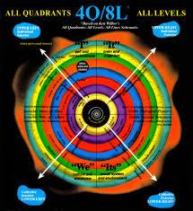 Pialogue Spiral Dynamics Integral Sdi A Disambiguation