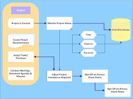 sample project flowchart  flowchart examples   project management    audit flowchart  tagged process  event  document  database  data transmission