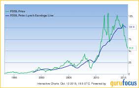Fossil Gap Among Stocks Trading Below Peter Lynch Earnings