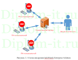 Разработка системы безопасности интернет магазина дипломная  Разработка системы безопасности интернет магазина дипломная работа по информационной безопасности