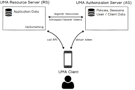 Centrally Issue Oauth2 Tokens For Api Security Gluu Blog