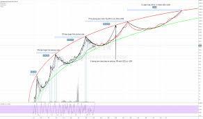 Bitcoin Trend Chart Today Metcalfe Tradingview