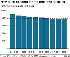 Enlarging The National State Chart Uk Pub Sector Expands For First Time In 10 Years Bbc News