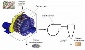 Переработка ламинированной картонной упаковки для напитков Резюме  При определённом соотношении скоростей вращения ротора и продува воздуха осуществляется инерционная сепарация продукта при этом крупные частицы