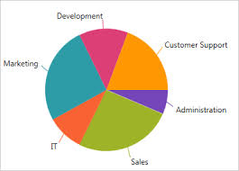 Componentone Chart Wpf Pie Chart Component Wpf Ultimate Ui