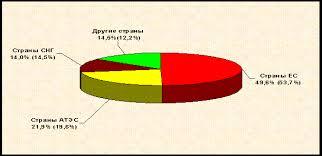 Реферат Внешнеэкономическая политика России и её основные  Внешнеэкономическая политика России и её основные элементы