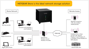 amazon com netgear stora 2 bay 1 tb (1 x 1 tb) network attached home network diagram with switch and router at Digital Home Network Diagram