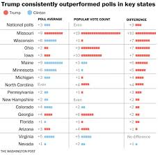 presidential power a nonpartisan analysis of presidential politics i will devote future blog posts to examining why the state level polls were wrong as i expect linzer and others will do as well but for now the important