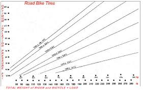 Tire Pressure Chart What Pressure Should I Run My Road Bike Tyres At Bicycles
