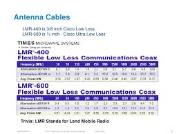 Heliax Cable Loss Chart Understanding Rf Fundamentals And The Radio Design Of