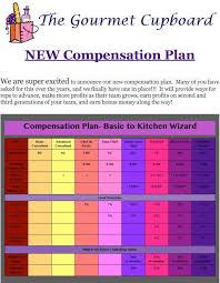 Enagic Compensation Plan Chart New Compensation Plan Pdf Free Download
