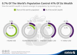 Chart 0 7 Of The Worlds Population Control 41 Of Its