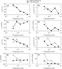 a modified empirical mode decomposition method for multiperiod time  at Coherent E150 Wiring Diagram