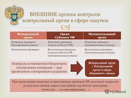 Презентация на тему СИСТЕМА органов контроля ВНЕШНИЙ  4 Федеральный орган Орган Субъекта РФ Муниципальный