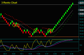 Renko Chart Vs Candlestick Renko Charts And Candlestick Charts Are Completely Different