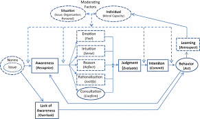 Ethical Decision Making Models Ethical Decision Making Theory An Integrated Approach Springerlink