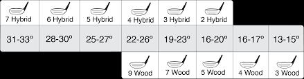 Hybrid Club Degree Chart Www Bedowntowndaytona Com
