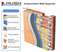 soundproofing walls london domestic