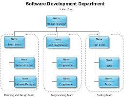 Ics Organizational Chart 823728645 Fillable Ics Flow