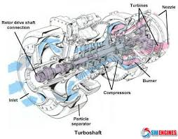 best images about how engines work cars engine swengines how engines work
