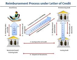 reimbursement transaction under letter of credit JPG
