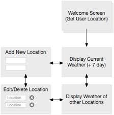 Best Flow Chart App App Weather Flowchart App User Story Mobile App
