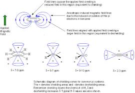Electron Shielding Ch 13 Shielding