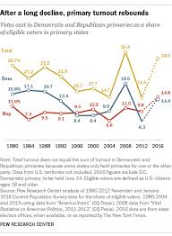 Primary Turnout For 2016 High But Not Quite A Record Pew