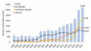 New York Opioid Summary National Institute On Drug Abuse