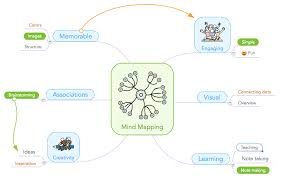 Mind Mapping For Children With Asd Uses And Benefits Focus